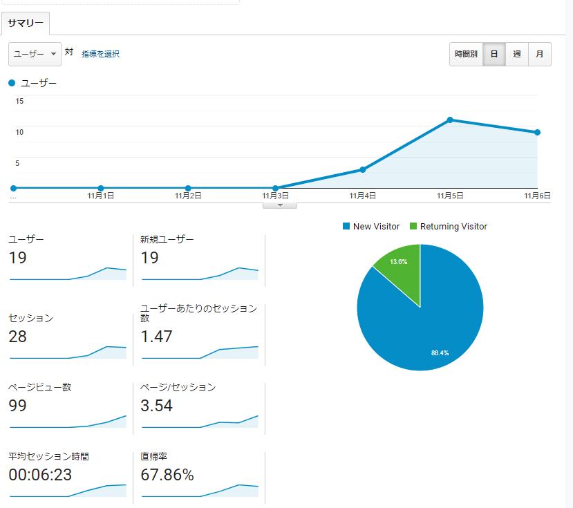 ユーザー解析画面
